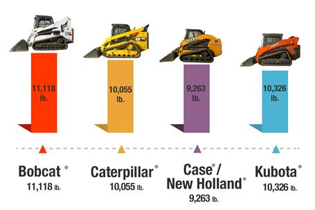 A graph that showing Bobcat loaders outperforming Kubota, Caterpillar, Case and New Holland loaders.