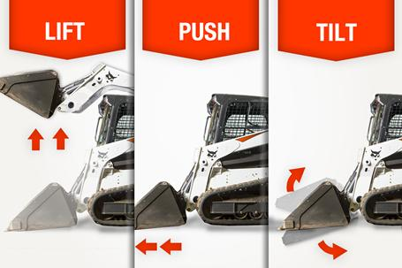 An infographic that demonstrates how push, lift and tilt functions on a Bobcat loader work together.