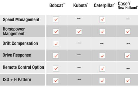 A graph compares the different joystick features found in a Bobcat, Kubota, Caterpillar, Case and New Holland loaders