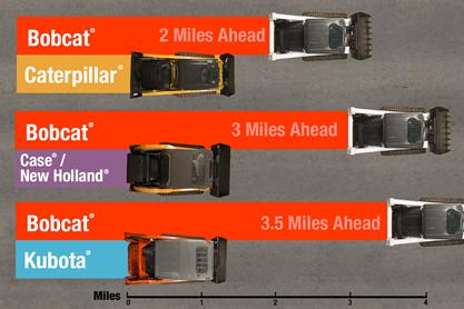 Comparison graphic showing the travel speed distances between brands over an hour of operation.