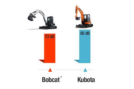 Cab sound comparison of Bobcat vs Kubota® compact (mini) excavators.