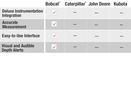 Depth check system comparison of Bobcat vs Caterpillar vs John Deere vs Kubota compact (mini) excavators.