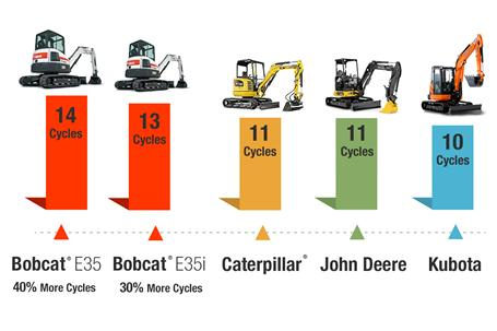 Digging speed comparison of Bobcat vs Caterpillar vs John Deere vs Kubota compact (mini) excavators.