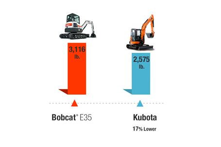 Table of lifting force comparison for Bobcat vs Kubota® compact (mini) excavators.