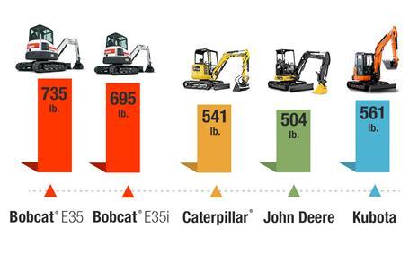 Slew test results of Bobcat vs Caterpiller vs John Deere vs Kubota compact (mini) excavators.