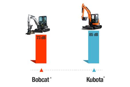Cab sound comparison of Bobcat vs Kubota® compact (mini) excavators.