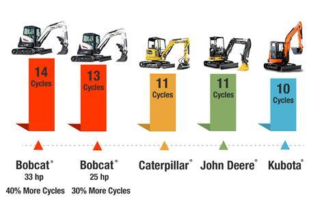Digging speed comparison of Bobcat vs Caterpillar vs John Deere vs Kubota compact (mini) excavators.