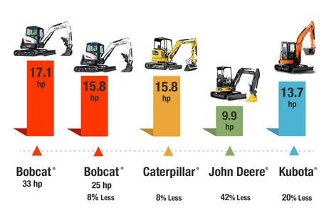 Table of hydraulic horsepower comparisons for Bobcat vs Caterpillar vs John Deere vs Kubota compact (mini) excavators.