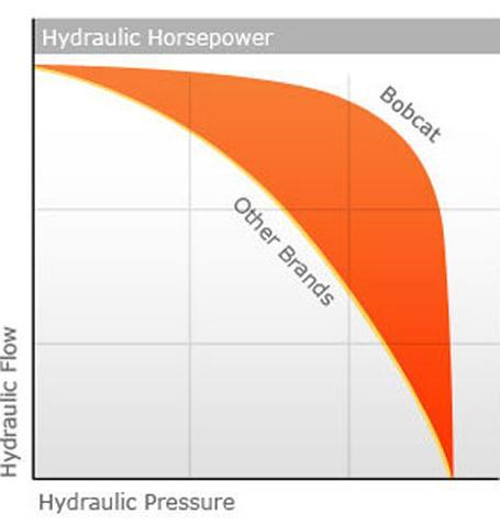 Bobcat compact excavator (mini excavator) hydraulic horsepower comparison chart.