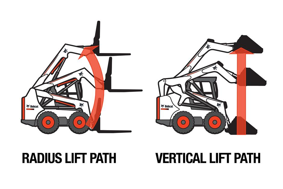 Comparison of Bobcat radius and vertical lift path loaders.