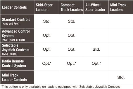 Chart of control options for Bobcat loaders.