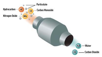 Dieseloxidationskatalysator (DOC)