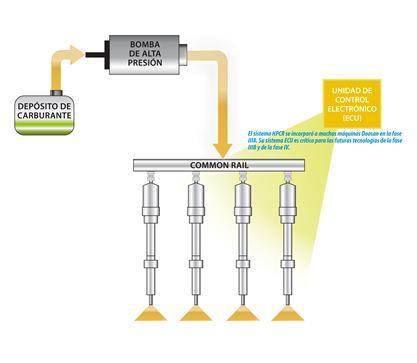 Sistema de combustible Common Rail de alta presión (HPCR)