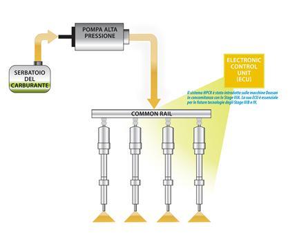 Impianto di iniezione HPCR