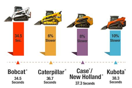 An infographic shows how Bobcat testers set up the dirt pile challenge to test four loaders.