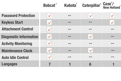 Loader instrumentation comparison table for Bobcat, Kubota, Caterpillar, Case, and New Holland.