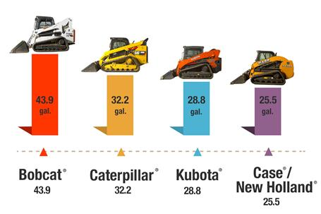A graph compares the difference in fuel tank capacity between Bobcat, Kubota, Caterpillar, Case and New Holland loaders.