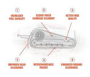 Infographic showing features of Bobcat compact track loader undercarriages