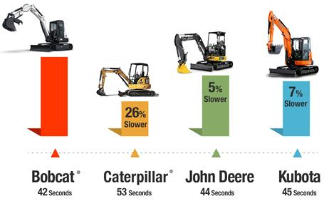 Backfill speed comparison of Bobcat vs Caterpillar vs John Deere® vs Kubota® compact (mini) excavators.