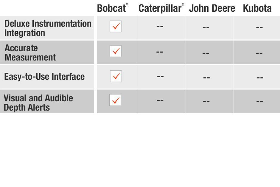 Depth check system comparison of Bobcat vs Caterpillar vs John Deere vs Kubota compact (mini) excavators.