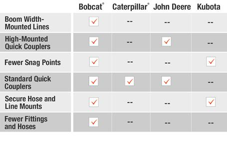 Hose routing comparison of Bobcat® vs Caterpillar® vs John Deere® vs Kubota® compact (mini) excavators.