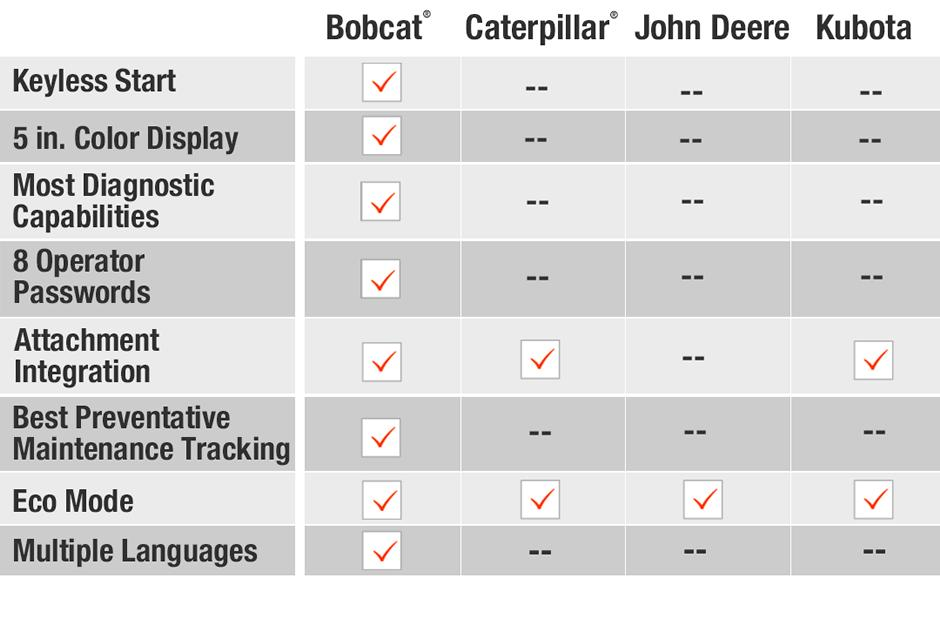 Instrumentation features comparison of Bobcat vs Caterpillar vs John Deere vs Kubota compact (mini) excavators.