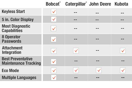 Instrumentation features comparison of Bobcat vs Caterpillar vs John Deere vs Kubota compact (mini) excavators.