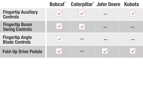 Table of controls comparison for Bobcat vs Caterpillar vs John Deere vs Kubota compact (mini) excavators.