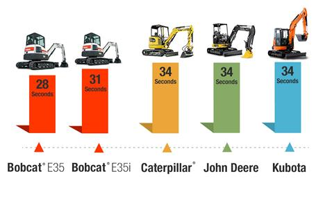 Travel speed test results of Bobcat vs Caterpillar vs John Deere vs Kubota compact (mini) excavators.