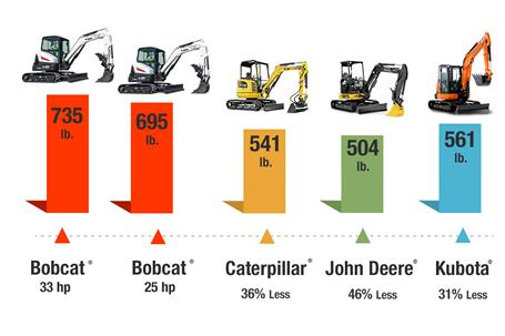 Slew test results of Bobcat vs Caterpiller vs John Deere vs Kubota compact (mini) excavators.