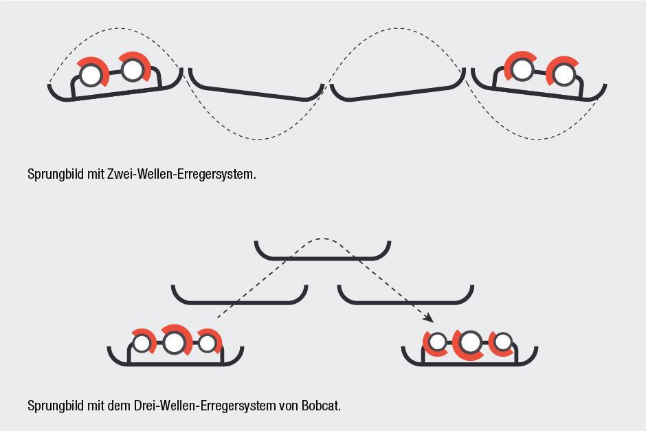 Drei-Wellen-Erregersystem