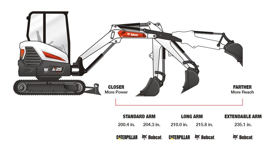 Infographic Depicting Bobcat E35 Mini Excavator Arm Configurations And Reach