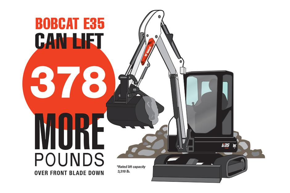 Bobcat Mini Excavator Lifting Capacity Infographic