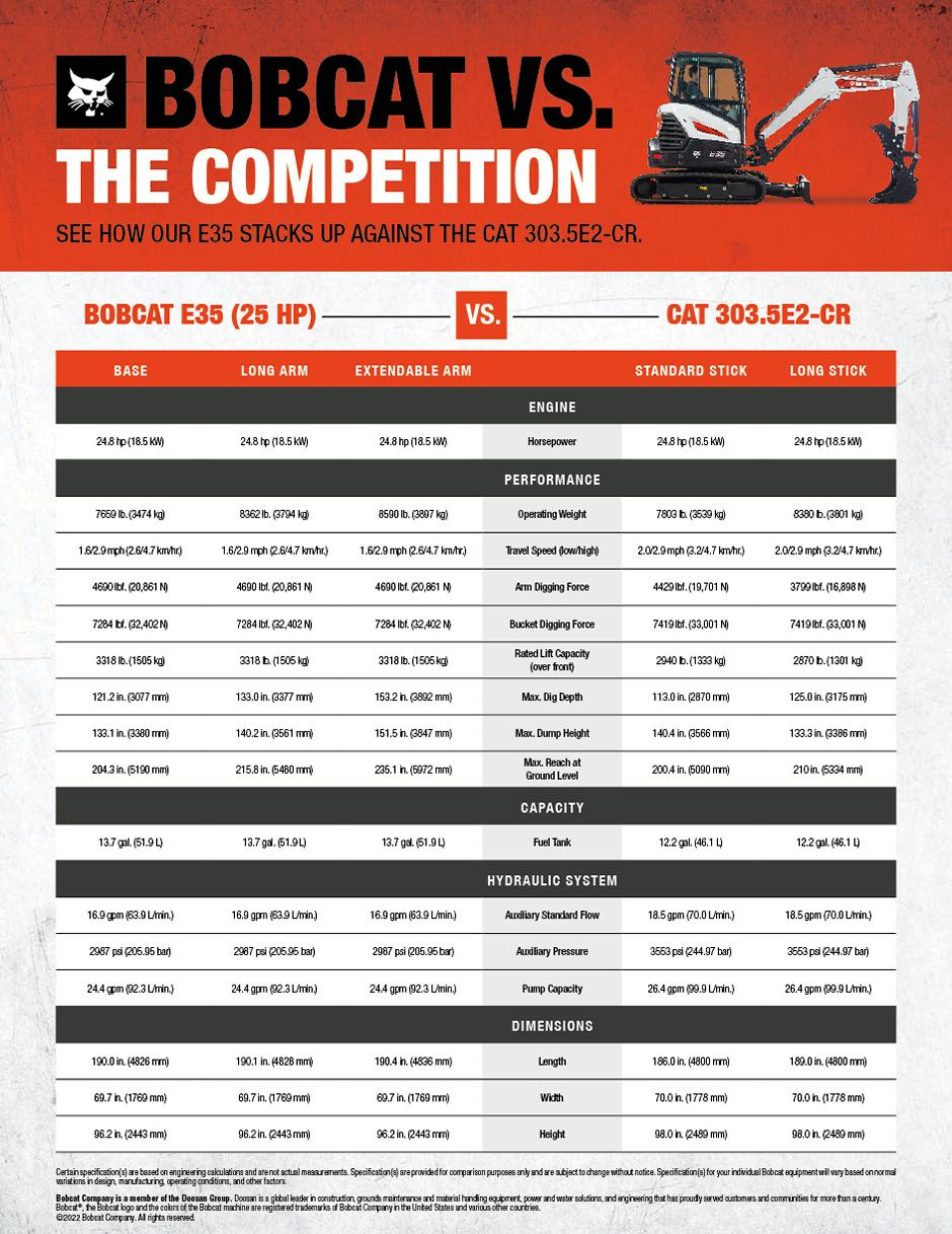 Bobcat E35 vs. Cat 303.5E2-CR Mini Excavator Spec Chart
