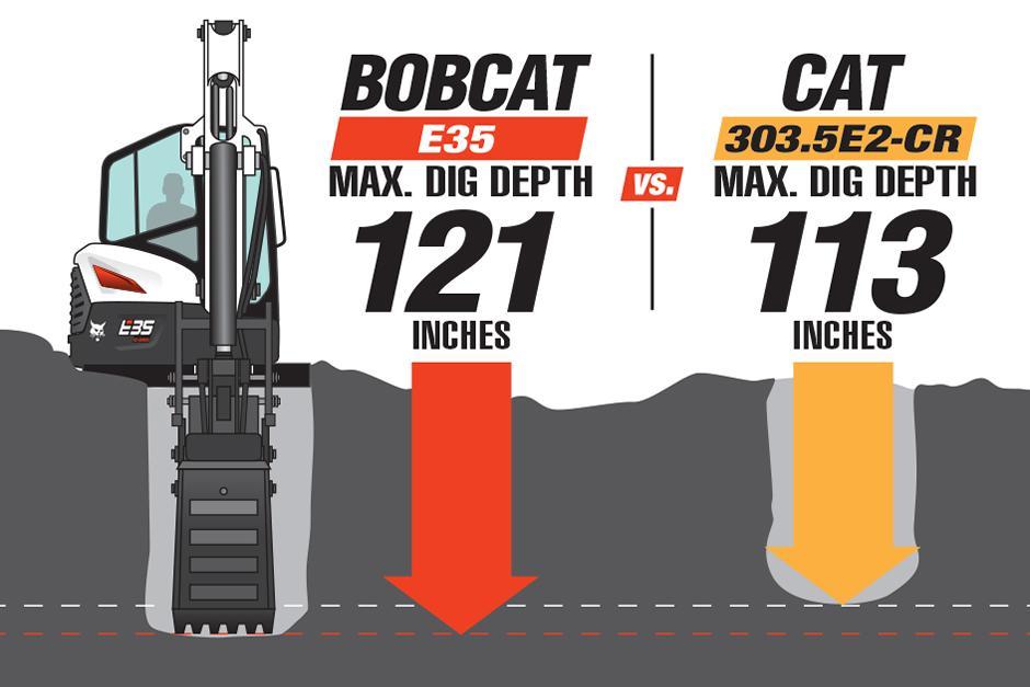 Illustrated Bobcat E35 Mini Excavator vs. Cat 303.5E2-CR Mini Excavator Dig Depth