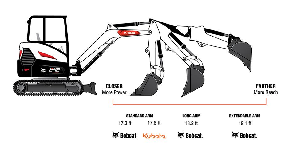 Infographic Illustration Of Bobcat Arm Configuration And Reach Compared To Kubota KX040-4