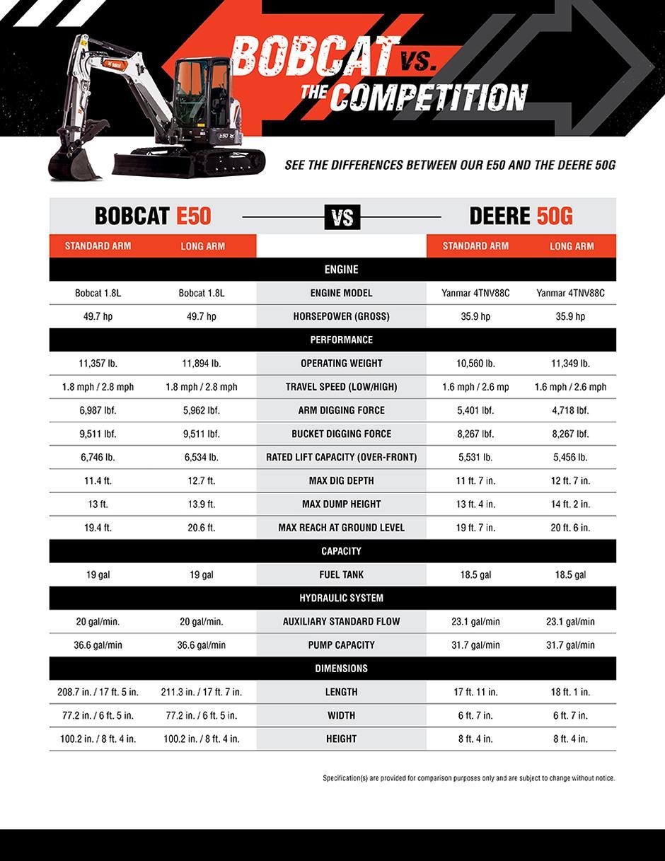 Bobcat E50 vs. John Deere 50G Mini Excavator Spec Chart