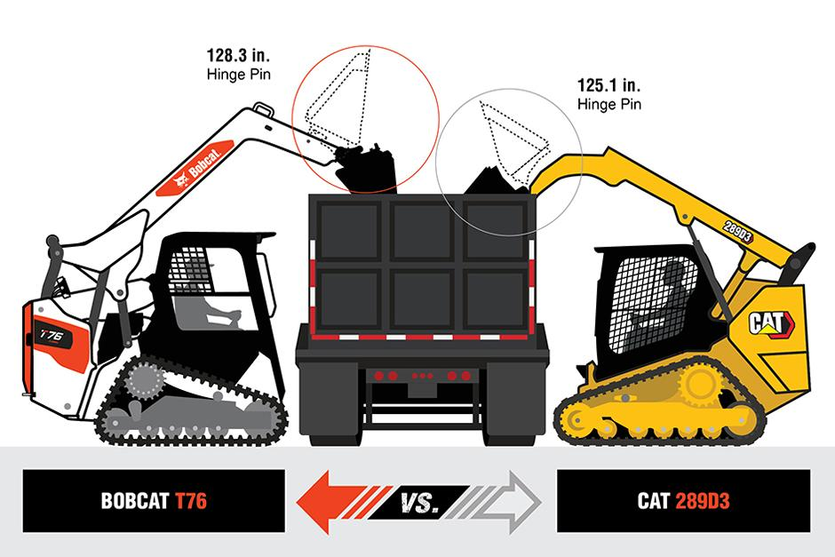 Bobcat T76 Vs. Cat 289D3 Hinge-Pin Height Comparison Graphic
