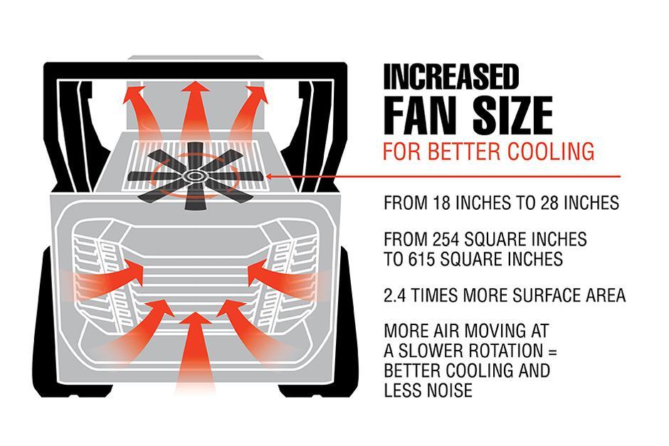 Infographic Of Bobcat T66 Cooling Fan Specs Vs. Kubota SVL75-2