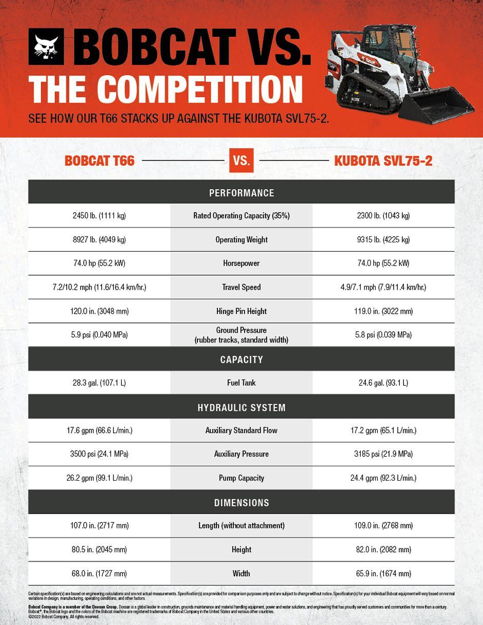 Bobcat T66 vs. Kubota SVL75-2 Compact Track Loader Comparison Chart
