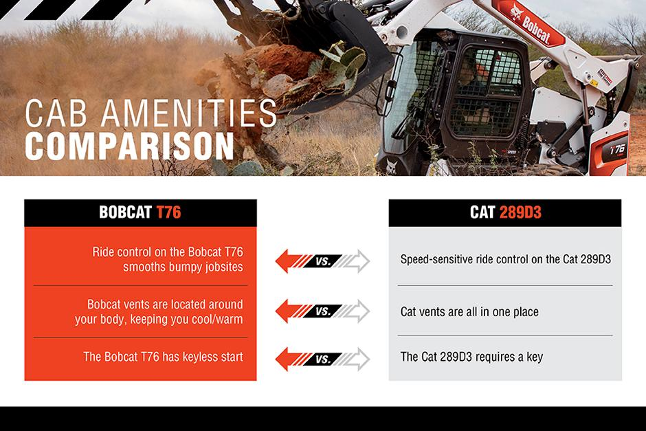 Bobcat T76 Vs. Cat 289D3 Cab Amenities Comparison Chart