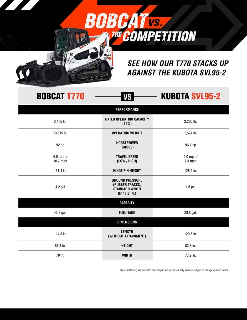 Bobcat T770 Compact Track Loader Vs. Kubota SVL95-2 Competitive Comparison Spec Sheet