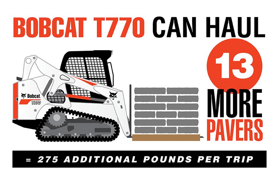 Graphic Of Bobcat T770 Lifting 13 More Pallet Of Pavers Than Kubota