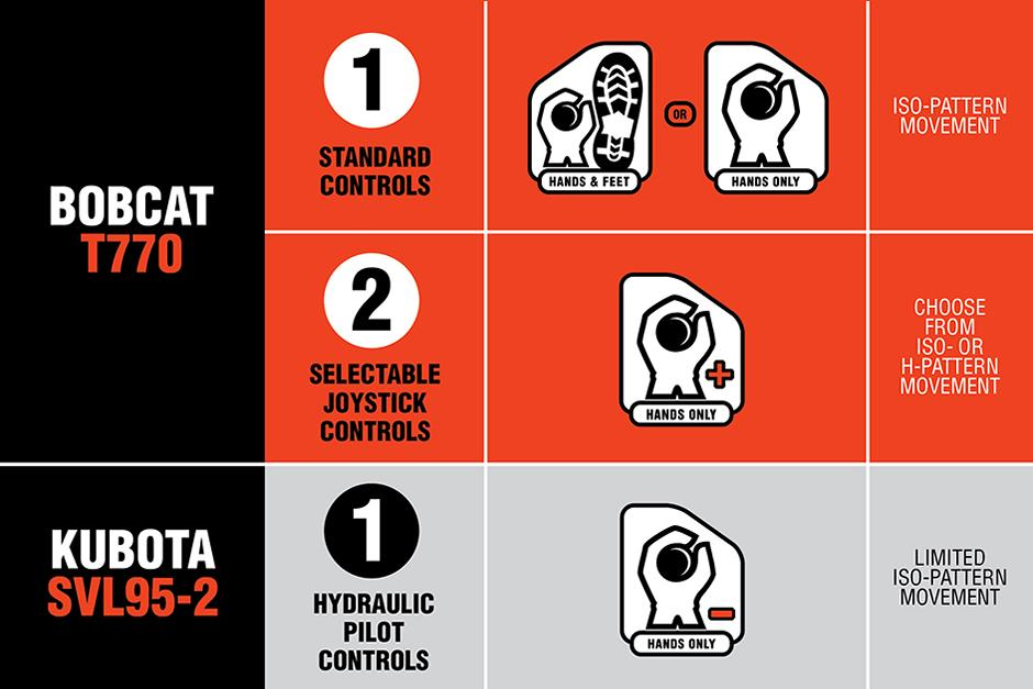 Bobcat T770 Controls Vs. Kubota SVL95-2 Controls Graphic