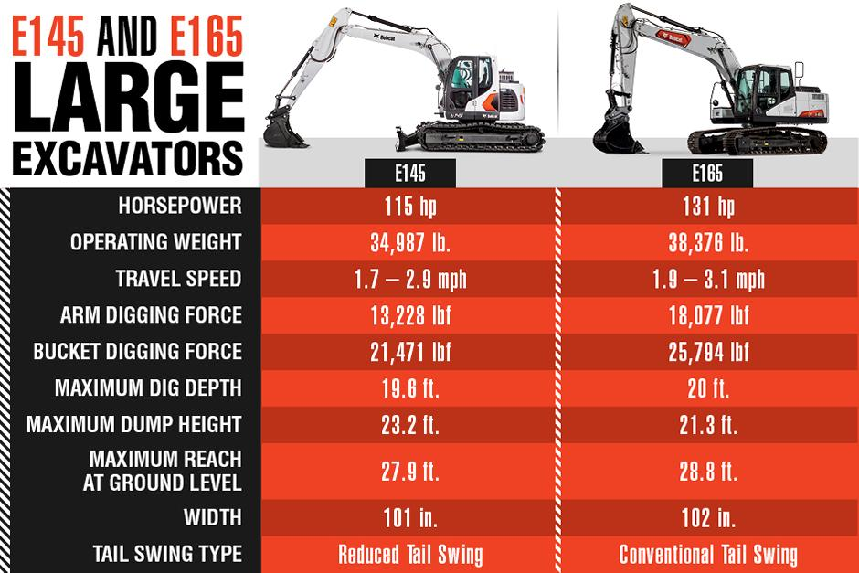 E145 And E165 Equipment Specs