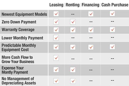 Graph comparing the benefits of leasing, renting, financing and cash.