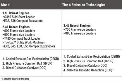Chart of Tier 4 emission technologies for Bobcat loader engines