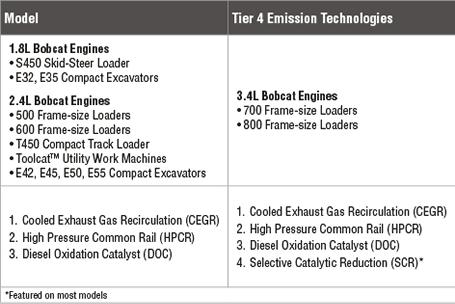 Chart of Tier 4 emission technologies for Bobcat loader engines