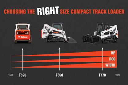 Graphic showing that horsepower, rated operating capacity and width increase as compact track loader models get larger.