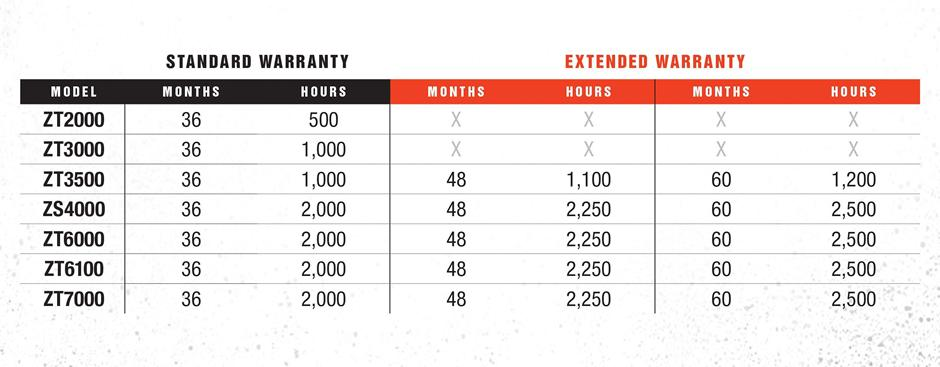 Bobcat Mower Standard Warranty And Extended Warranty Details